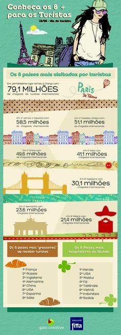 Para o dia do Turista o Grupo Fitta preparou um infográfico bem divertido. Conheça os 8+ para os turistas!