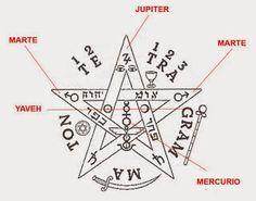 Este es el amuleto y símbolo más poderoso que he conocido hasta la fecha. Quienes ya habéis hablado alguna vez conmigo sabéis que siempre lo recomiendo para esos casos de envidias, celos y negatividades ajenas de las que a menudo podemos ser un blanco fácil. El pentagrama actúa como equilibrador de las fuerzas … Sigil Magic, Magic Symbols, Wicca, Magick, Tarot, Healing Codes, Buddha Quote, Baphomet, Anubis