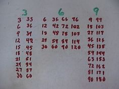 Interesting way to get students to see the patterns of multiplication.  Should come in handy for factoring.