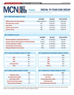 Social  TV vs Social Web