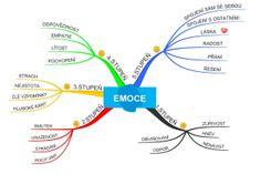 Naše EMOCE Nov, Reiki, Tarot, Coaching, Motivational, Education, Fitness, Inspiration, Psychology