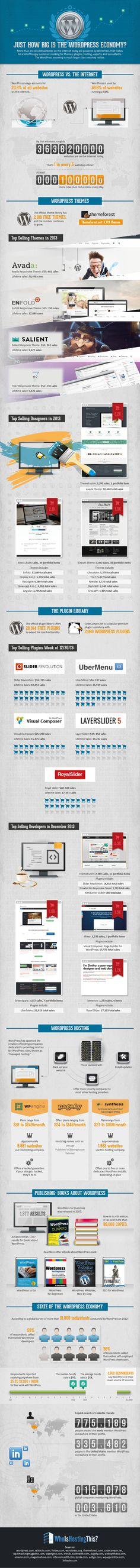 Just How Big is the WordPress Economy?   #infographic #WordPress #Blogging #MDMC400