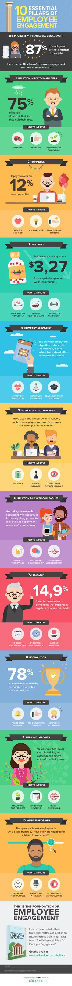 10 Keys to Increasing Employee Engagement; Discovered and categorized by Virtual Observer, the contact center's secret customer engagment weapon - http://www.csiworld.com