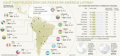La inequidad marca a los países más felices
