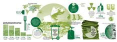 #Infographic about #recycling.  Shows top countries that recycle.  The top 5 are all in Europe!
