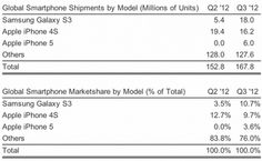 So, there we have it in black and white. The Samsung GALAXY S3 was on the 3rd Quarter of 2012, the world's best selling smartphone. It sold even better than the competing product from Cupertino. However, behind these figures alone is a big BUT. Because the sales refer to the 3rd Quarter, as the new Apple Phone 5 was introduced.