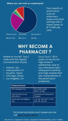 14 Pharmacist Jobs Ideas Pharmacist Becoming A Pharmacist Medical Sales