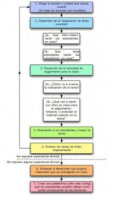Pasos para un Clase Invertida #pasos, #esquemaclaseinvertida