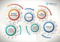 The EarlyWorks Early Years Learning Framework - ELYF Principles Early Years Framework, Childcare, It Works, Relationship, Learning, Digital, Child Care, Studying, Parenting