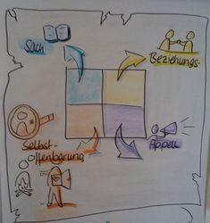 Flipchart Visualisierung für eine erfolgreiche Präsentation
