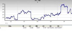 Let's see if Loews Corporation (L) stock is a good choice for value-oriented investors right now from multiple angles.