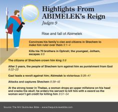 Judges 9 - Highlights from Abimelek's Reign Bible Study Materials, Bible Study Tools, Bible Study Journal, Scripture Study, Bible Prayers, Bible Scriptures, Quick View Bible, Bible Notes, Bible Book