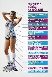 you gain rollerblading? Workout Regimen, Funny Facts, Stay Fit, Cardio, Gymnastics, Fitness Inspiration, Health Tips, Healthy Lifestyle, Cool Things To Buy