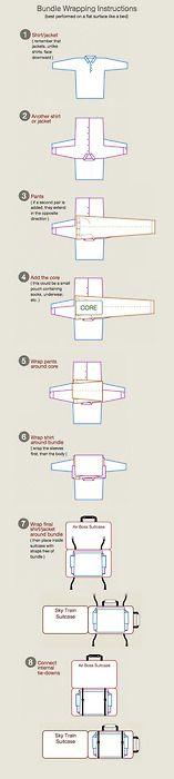 """Bundle-Wrapping"" Packing Diagram"