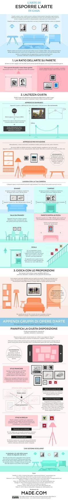 Infografica - L'arte di esporre l'arte in casa | MADE.COM