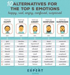 Check out these alternatives for describing the top five emotions: Happy, sad, angry, confused, and surprised. Angry — displeased, enraged, furious, impassioned, indignant, offended, outraged, rese…