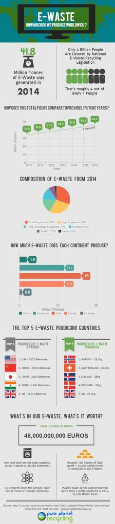 E-waste production is on the rise globally and recycling it can make economic sense