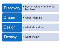 4 D's Methodology of Appreciative Inquiry - Leaderskill