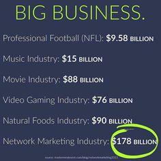 "I think it's funny how people laugh & dismiss Network Marketing as a cute little hobby, or even worse, consider it a pyramid scheme (an illegal business where you give money & get NOTHING in return) or think it can't be a ""real"" business unless you clock in 40 hours a week.   The numbers don't lie that Network Marketing is BIG BUSINESS & the fact that we have partnered with the same world renowned Dermatologist's that created Proactiv is HUGE!!! Not only is Rodan + Fields doi"