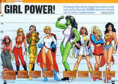 Strength levels of various comic heroines.