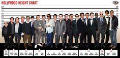 好萊塢男明星身高表1