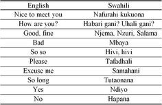 Swahili is a common language in African culture. This is a chart showing us some basic english words and phrases translated into Swahili. Foreign Language Courses, German Language Learning, Language Classes, French Lessons, Spanish Lessons, Teaching French, Teaching Spanish, Spanish Activities, Swahili Quotes