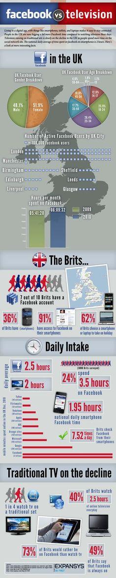 UK Study: Facebook versus TV