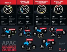 APAC Digital Marketing Infographic
