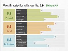 Yoledo Annual Review - life satisfaction rating feature by ILINA SIMEONOVA
