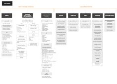 Example UX docs and deliverables - UXM Wireframe Design, Ux Design, Sitemap Design, User Flow Diagram, User Story Mapping, Technical Documentation, Human Centered Design, Site Map, Design Theory