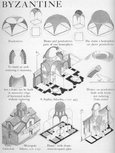 European Architecture - Byzantine domes on pendentives Graphic History of Architecture by John Mansbridge - Architecture Romane, Architecture Classique, Cultural Architecture, Classical Architecture, Historical Architecture, Architecture Colleges, Architecture Design, Water Architecture, Architecture Panel