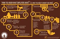 Infographic created to showcase top skills valued by employers based on NACE data.