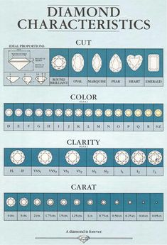 Every Shape Diamond Carat Actual Size Great Info For Any Girl Or