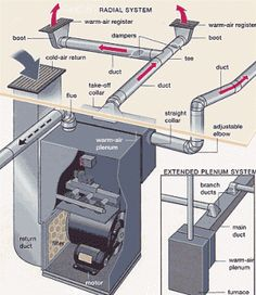 Duct Diagrams | Figure 1 - HVAC furnace and duct system