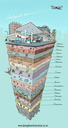 Geological Time. Nice visualization for kids to understand the vastness of time.