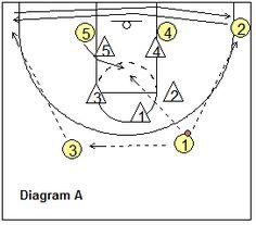 1-2-2 Zone Offense - zone-2, runner offense