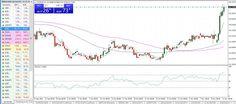 Broker: Trade Forex, CFDs, metals & more - Incepeti creste...