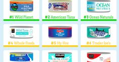 Greenpeace releases the Canned Tuna Shopping Guide for 2015 - Learn which brands should be avoided and which are making a sincere effort to provide ocean-safe options, then vote with your wallet.