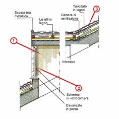 Tetti in legno dwg roof dwg particolari costruttivi for Abbaino tetto prezzi
