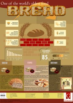 Bread - one of world's oldest foods