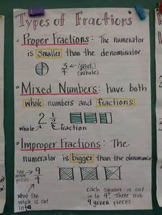 Types of fractions anchor charts