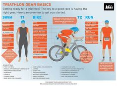Triathlon gear basics