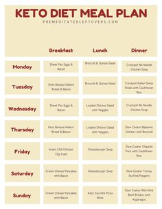 Use this printable Keto diet meal plan to help you get started on the ketogenic . , Use this printable Keto diet meal plan to help you get started on the ketogenic . Use this printable Keto diet meal plan to help you get started on . Keto Food List, Keto Foods, Food Lists, Keto Diet Meals, Simple Keto Meals, 0 Carb Foods, Keto Diet Grocery List, Keto Shopping List, Meal Planning Printable