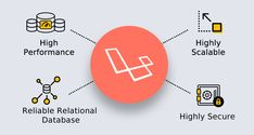 Yes, it is not an easy task to find the right best PHP Framework for developing a website or web application. Since we have so many options for us, picking a single one can pose its own challenges. However, we have a recommendation to make – Laravel is the best PHP Framework.