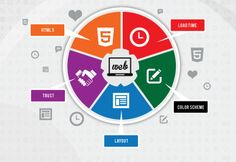 Top 5 #Factors of User Experience with respect to #WebsiteDesign