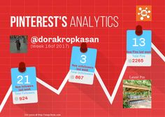 This Pinterest weekly report for dorakropkasan was generated by #Snapchum. Snapchum helps you find recent Pinterest followers, unfollowers and schedule Pins. Find out who doesnot follow you back and unfollow them.