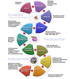Links & Downloads – e-Learning Stammtisch E Learning, Chart, Creative, Mathematical Analysis, Projects, Learning Objectives, Concept, Literature, Things To Do