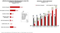Mobile Figures 2012 - Smartphone OSs in Germany