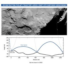 Reconstructing Philae's double jump. Initially, Philae rotates slowly during the descent to Agilkia. Collided with a cliff 45 minutes later, flying for over an hour, bouncing once again and coming to a stop a few metres away, a few minutes later. Latter positions represent preliminary and approximate locations only.