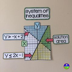 Task Shakti - A Earn Get Problem This Is A Reference For Graphing Systems Of Inequalities. It Is A Recent Addition To My Algebra Word Wall. Math Vocabulary, Math Math, Maths, Math Resources, Classroom Resources, Math Classroom, Future Classroom, Classroom Ideas, Math Word Walls